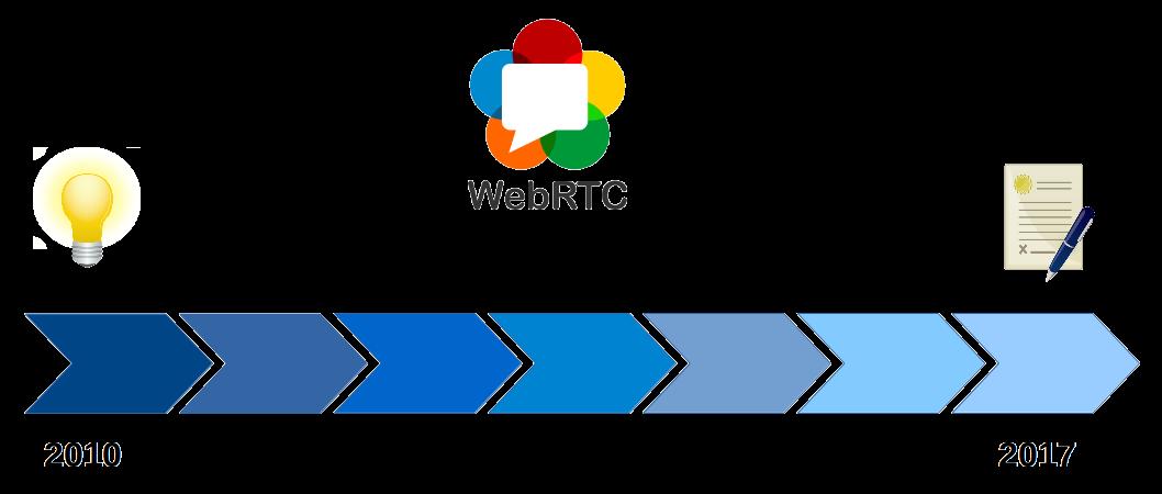WebRTC c0d3l4b